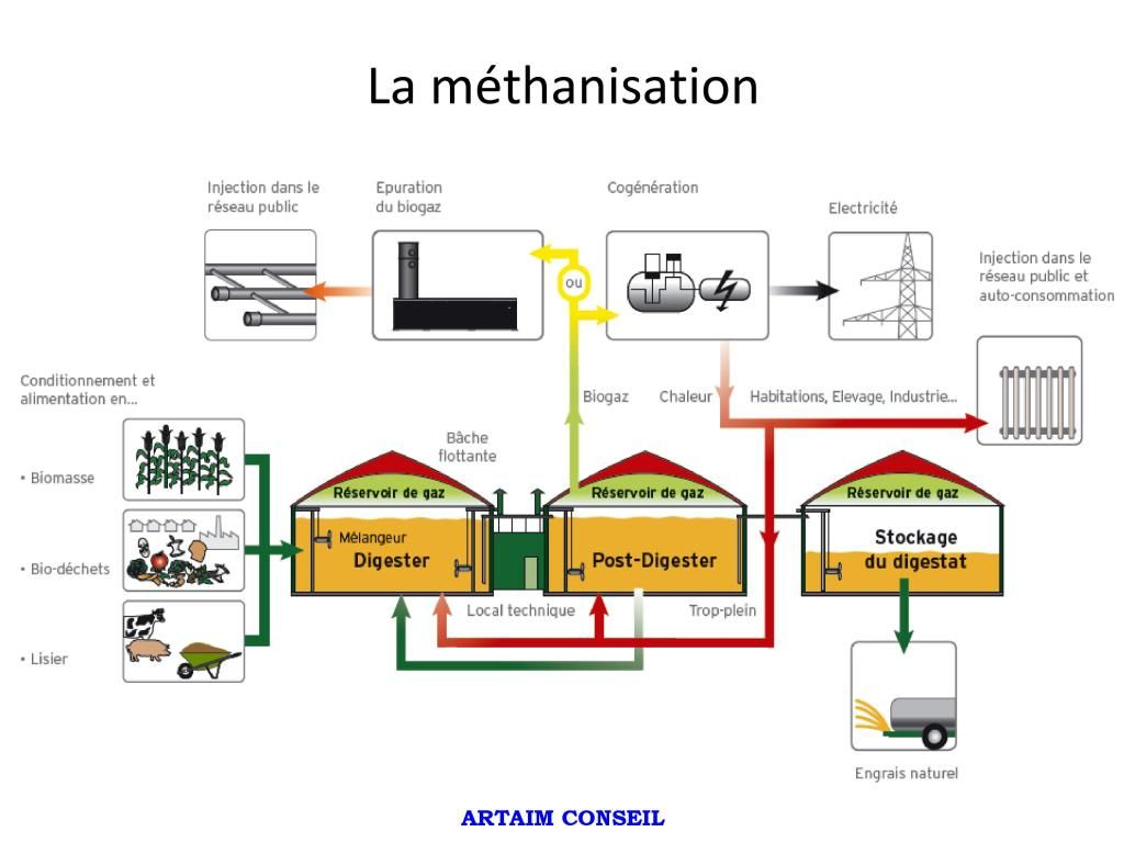 schema methanisation